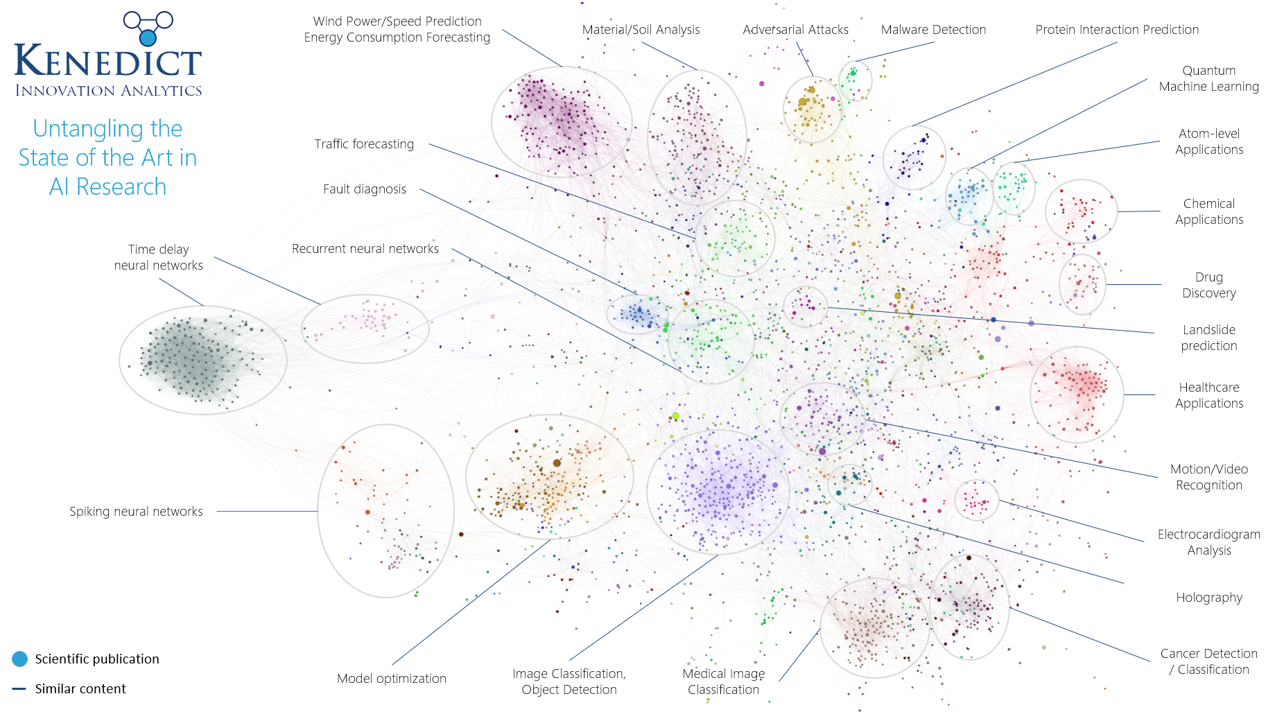 Untangling the State of the Art in Artificial Intelligence by Applying Text Mining and Network Analysis