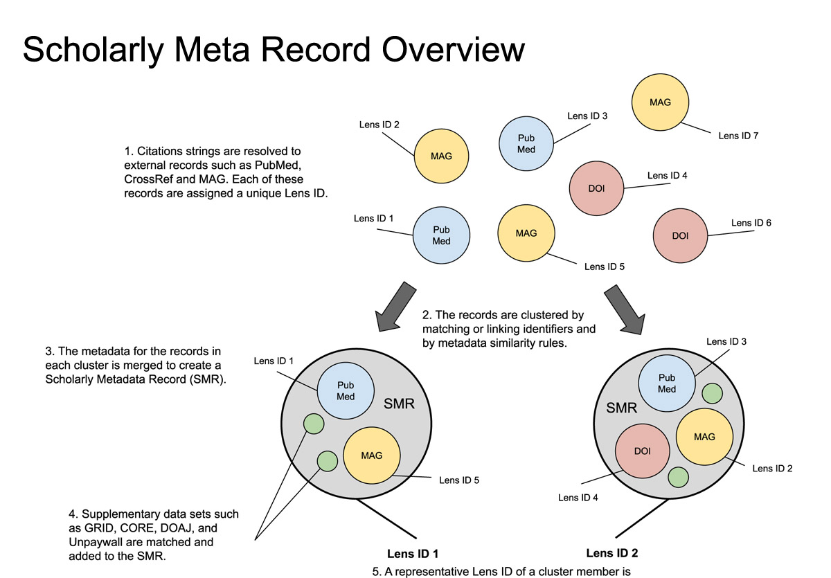 The Lens MetaRecord and LensID: An open identifier system for aggregated metadata and versioning of  knowledge artefacts