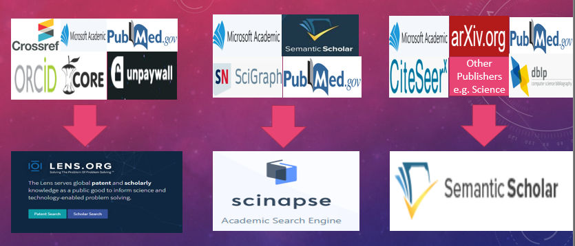 "The rise of the ""open"" discovery indexes? Lens.org, Semantic Scholar and Scinapse"